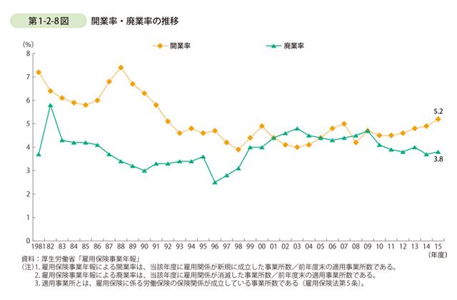 開廃業率の推移と現状