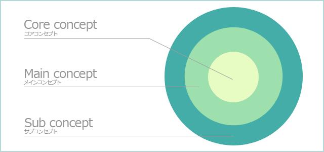 3種類のコンセプトのイメージ図